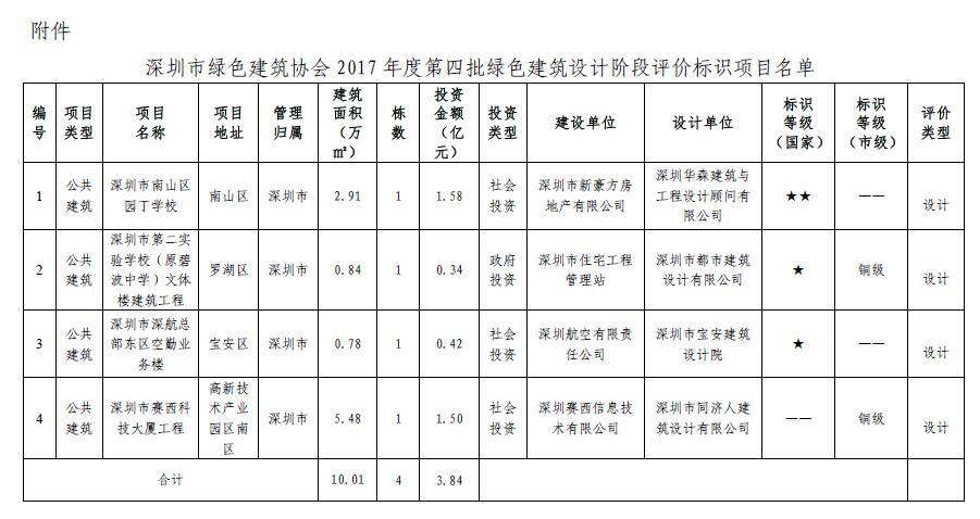 关于2017年度第四批绿色建筑设计阶段评价标识项目的公告
